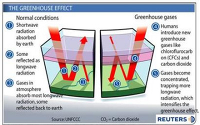 CO2 can come before and after warming