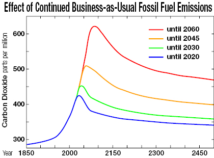 Continued Business As Usual Fossil Fuel Emissions