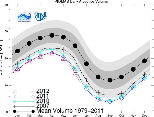 Arctic-Sea-Ice-Volume-20120731