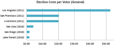 Election costs, California 2010-2011