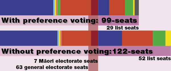 Aotearoa 99 and 122-seat parliament 2008