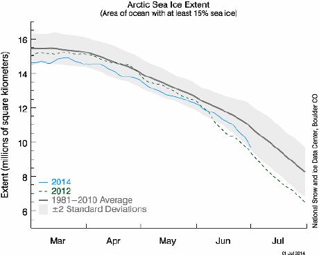 Arctic sea-ice extent 30 June 2014
