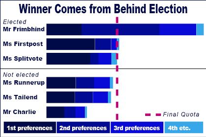 Bar chart concept