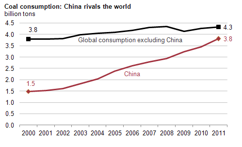 China vs. Rest of World Coal Graph