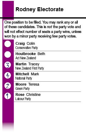 Electorate ballot concept, Rodney, 2011