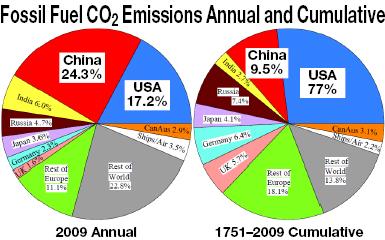 Emissions Annual 2009 and Cumulative