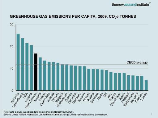 Emmissions per capita OECD