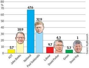 Epsom poll results