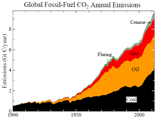 Global CO2 annual emissions from fossil fuel use and cement manufacture