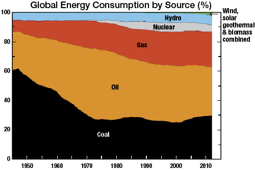 World energy consumption (excluding wood)