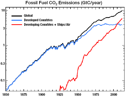 Global CO2 annual emissions