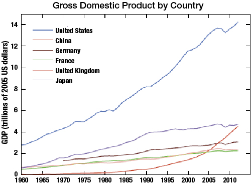 Real gross domestic product of several nations.