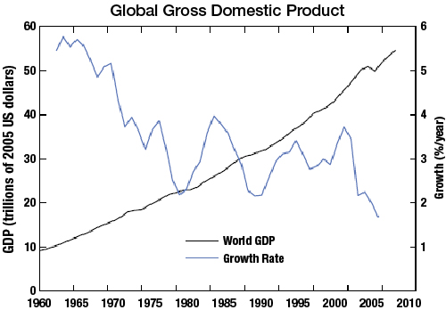 Global Gross Domestic Product