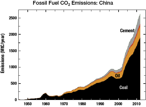 Fossil Fuel CO2 Emissions: China