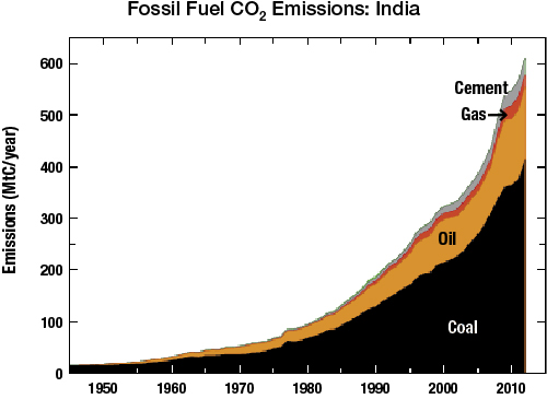 Fossil Fuel CO2 Emissions: India