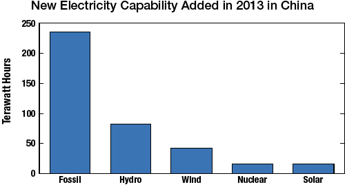 New electric production capability added in China during 2013