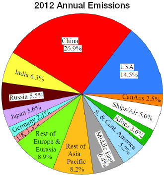 Fossil fuel CO2 2012 emissions