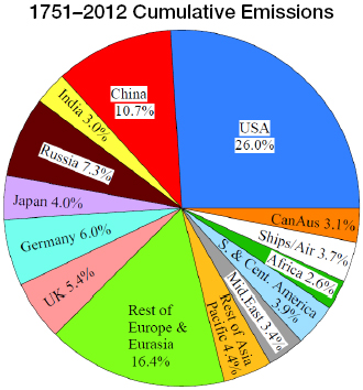 Fossil fuel CO2 cumulative 1751-2012 emissions
