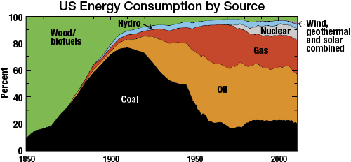 United States energy consumption by source