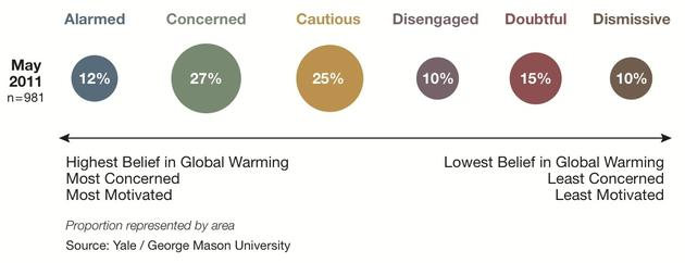 Global Warming's Six Americas chart