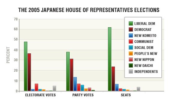 Japan election 2005