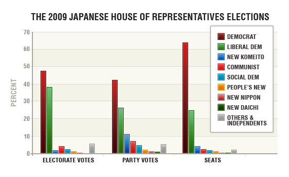 Japan election 2009