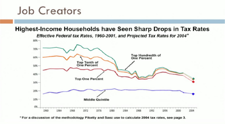 Highest Income Households Sharpest Drops in Tax Rates