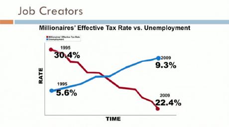 Millionaire Tax Rate vs Unemployment
