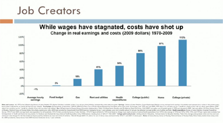 Wages Have Stagnated Costs Have Shot Up