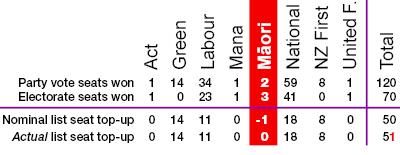 Overhang chart, 2011