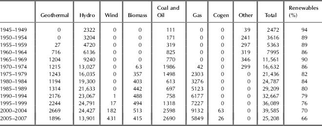 Renewables, 1945-2007