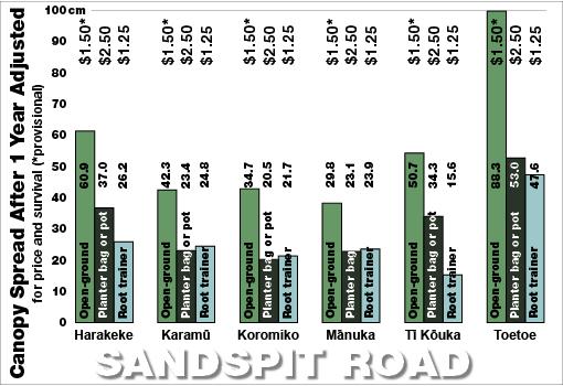 Sandspit Road survival bar chart 2009