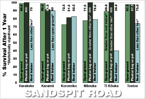 Sandspit Road survival bar chart 2009