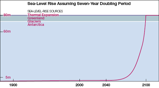 Sea-level rise assuming seven-year doubling
