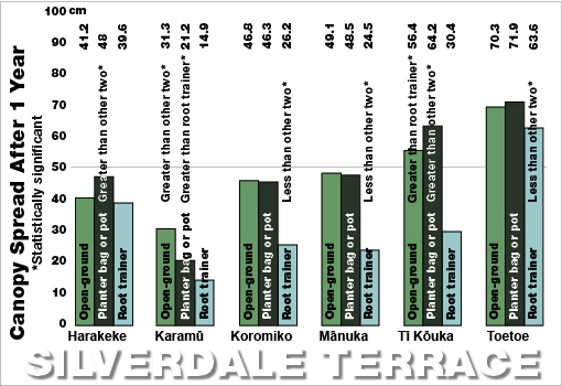 Silverdale Terrace spread bar chart 2009