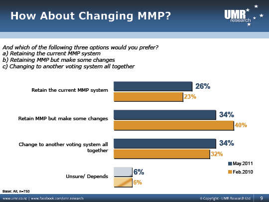 UMR Research May 2011