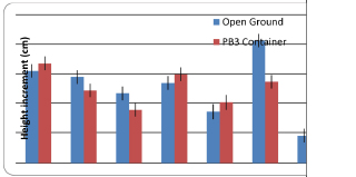 Open-ground comparison with container-grown