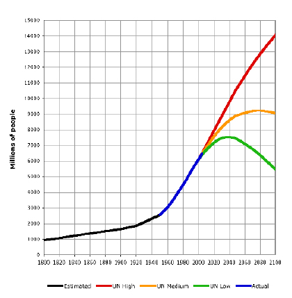 World population 1800 to 2100