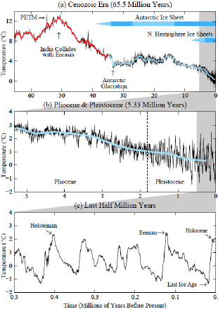Paleoclimate Implications Fig. 1
