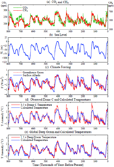 Paleoclimate Implications Fig.‍ ‍2