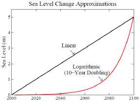 Sea level rise, Alley v. Hansen