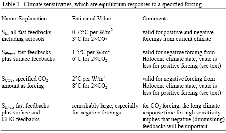 Table 1, Climate sensitivities, which are equilibrium responses to a specified forcing