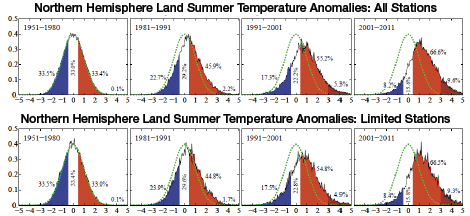 Northern Hemisphere Land Summer Temperature Anomalies - 1951-1980-2011