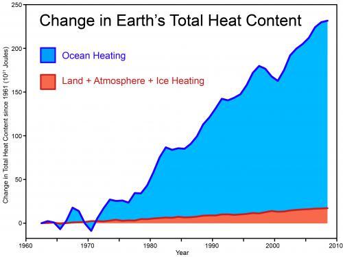 Total heat content chart
