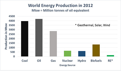 World energy production 2012
