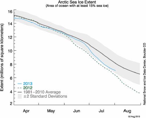 Arctic sea ice extent, 20130802