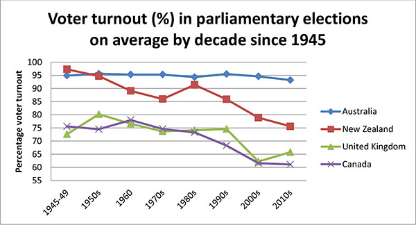 Turnout Australia, Aotearoa, United Kingdom, and Canada, 1945 to 2010s