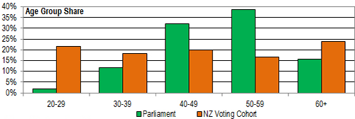 Composition of 50th Parliament by age-group