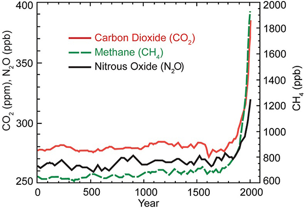 Greenhouse gas concentrations, year 0 to 2000