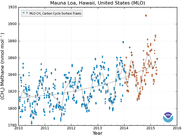 Mauna Loa methane, 2010 to 27 April 2015